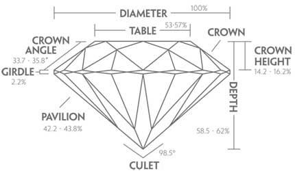 the anatomy of the diamond